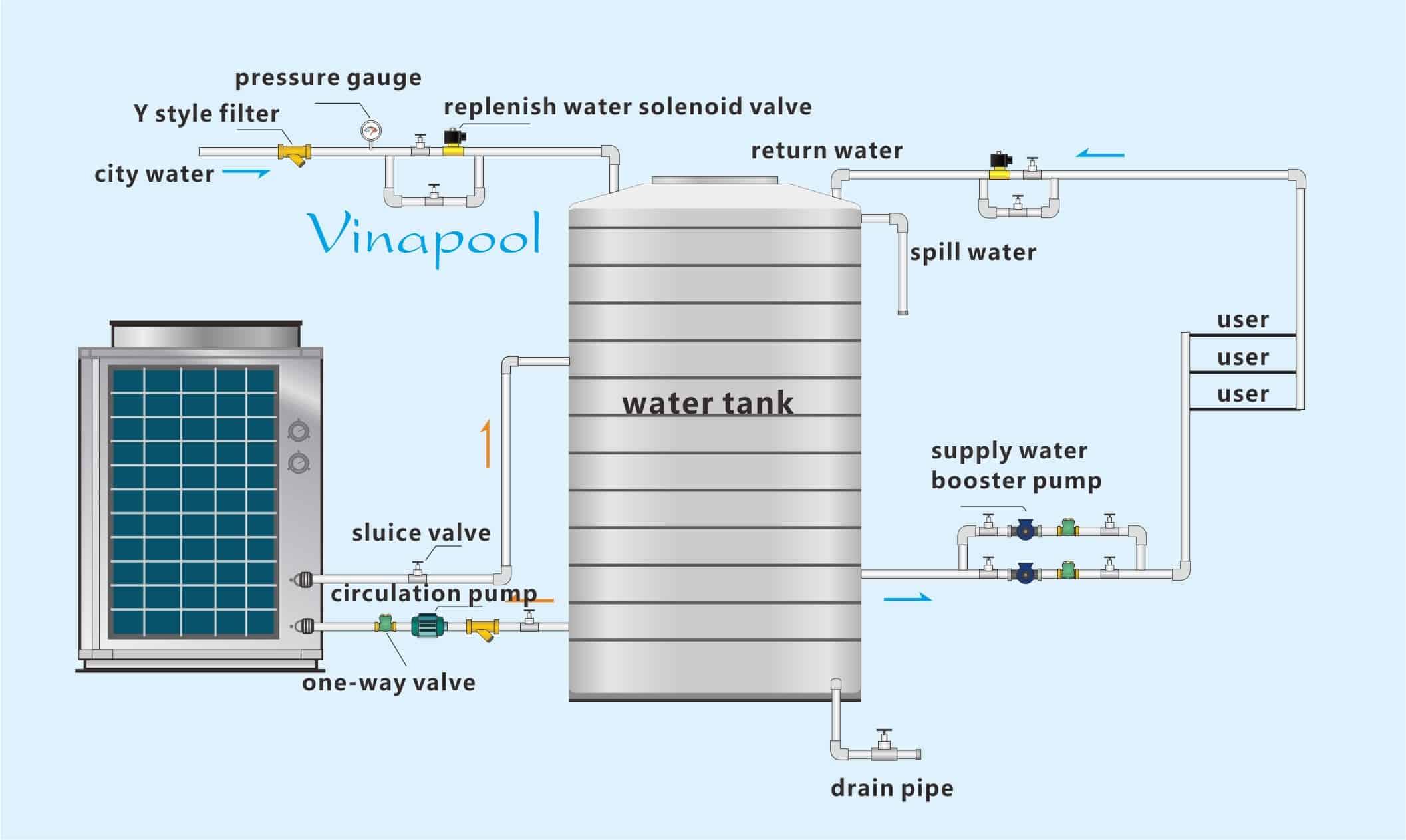 VianPool heat-pump-installation