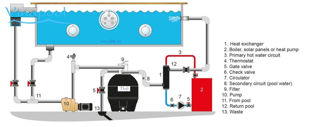 Giải pháp hồ bơi nước nóng tiết kiệm năng lượng