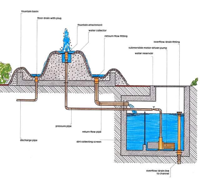 VianPool Hồ cảnh quản, những nguyên lý hệ thống cơ bản