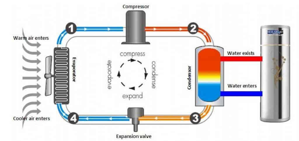 VianPool may-bom-nhiet-heat-pump2